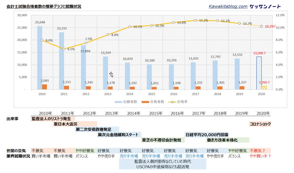 会計士試験合格者数のグラフ2010-2020